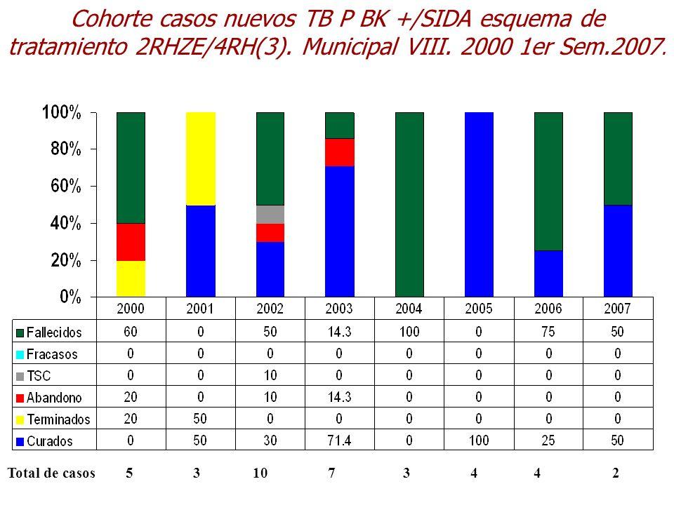 Cohorte casos nuevos TB P BK +/SIDA esquema de tratamiento 2RHZE/4RH(3). Municipal VIII. 2000 1er Sem.2007. Total de casos 5 3 10 7 3 4 4 2