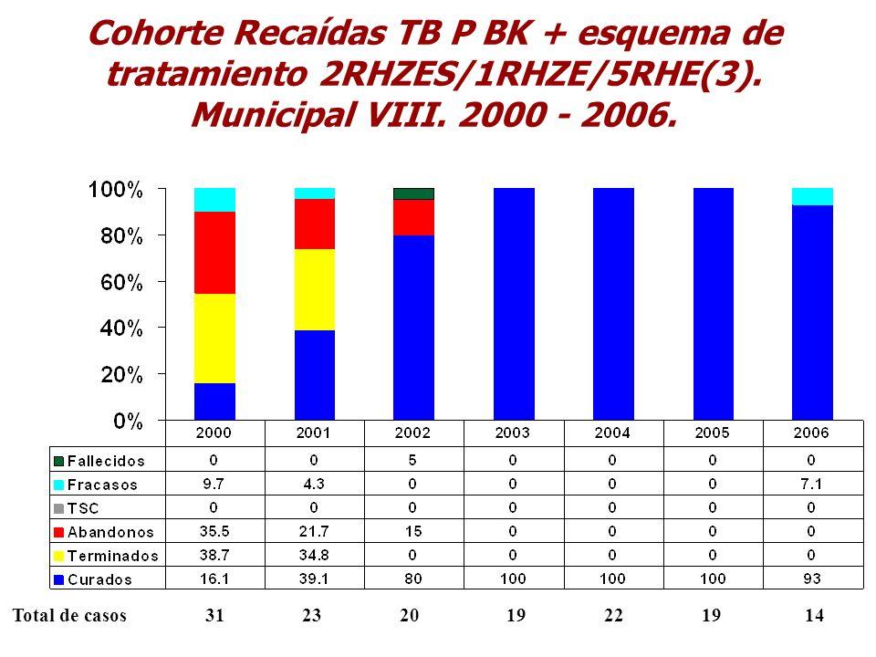 Cohorte Recaídas TB P BK + esquema de tratamiento 2RHZES/1RHZE/5RHE(3). Municipal VIII. 2000 - 2006. Total de casos 31 23 20 19 22 19 14
