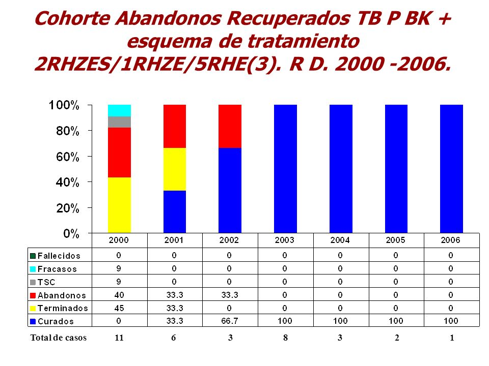 Cohorte Abandonos Recuperados TB P BK + esquema de tratamiento 2RHZES/1RHZE/5RHE(3). R D. 2000 -2006. Total de casos 11 6 3 8 3 2 1