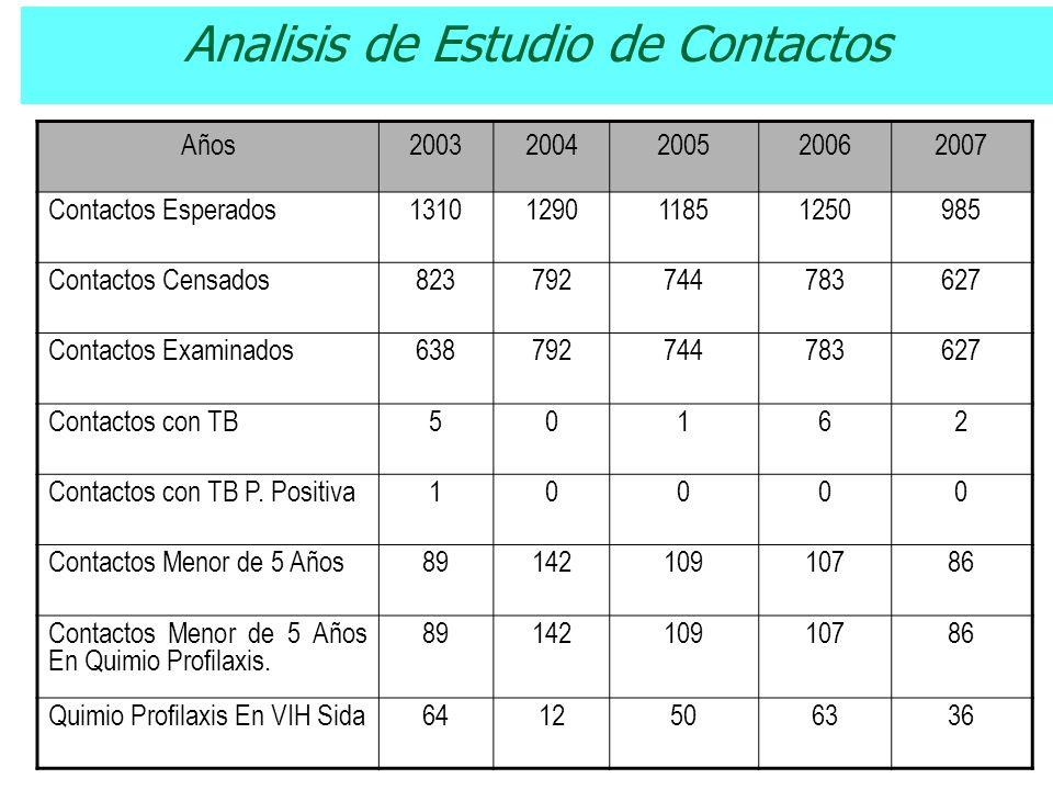 Analisis de Estudio de Contactos Años20032004200520062007 Contactos Esperados1310129011851250985 Contactos Censados823792744783627 Contactos Examinados638792744783627 Contactos con TB50162 Contactos con TB P.