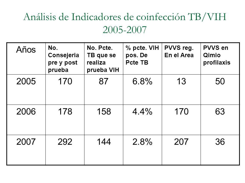 Análisis de Indicadores de coinfección TB/VIH 2005-2007 Años No. Consejeria pre y post prueba No. Pcte. TB que se realiza prueba VIH % pcte. VIH pos.