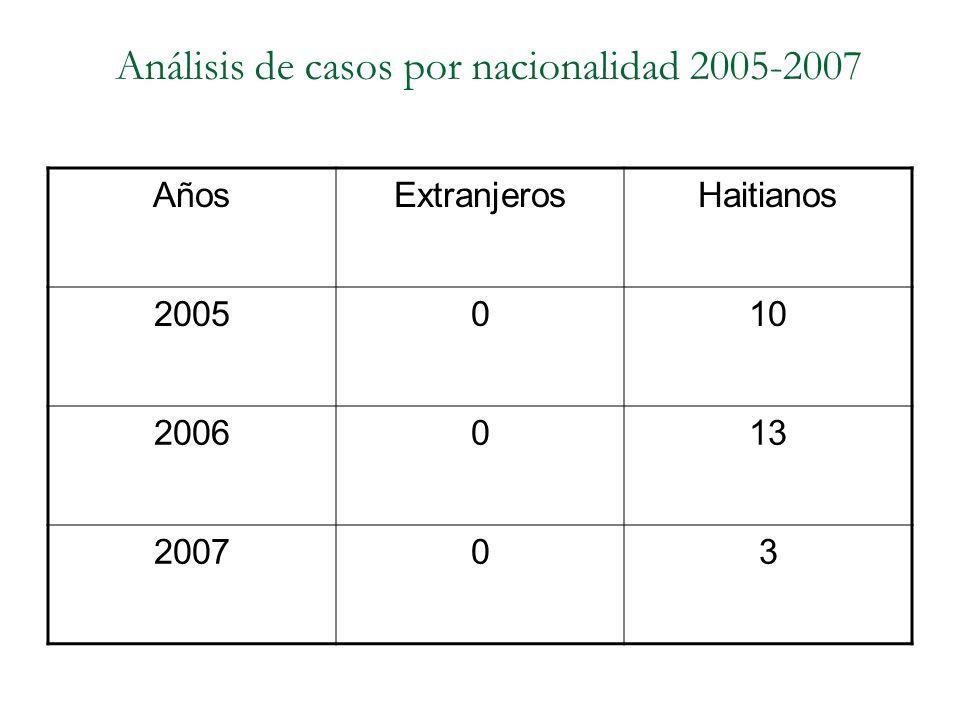Análisis de casos por nacionalidad 2005-2007 AñosExtranjerosHaitianos 2005010 2006013 200703