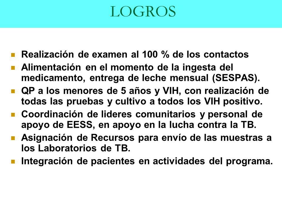 LOGROS Realización de examen al 100 % de los contactos Alimentación en el momento de la ingesta del medicamento, entrega de leche mensual (SESPAS).