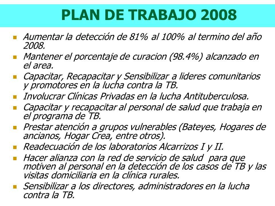 PLAN DE TRABAJO 2008 Aumentar la detección de 81% al 100% al termino del año 2008. Mantener el porcentaje de curacion (98.4%) alcanzado en el area. Ca