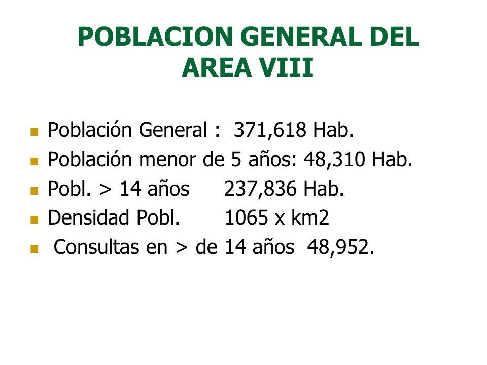 POBLACION GENERAL DEL AREA VIII Población General : 371,618 Hab. Población menor de 5 años: 48,310 Hab. Pobl. > 14 años 237,836 Hab. Densidad Pobl. 10