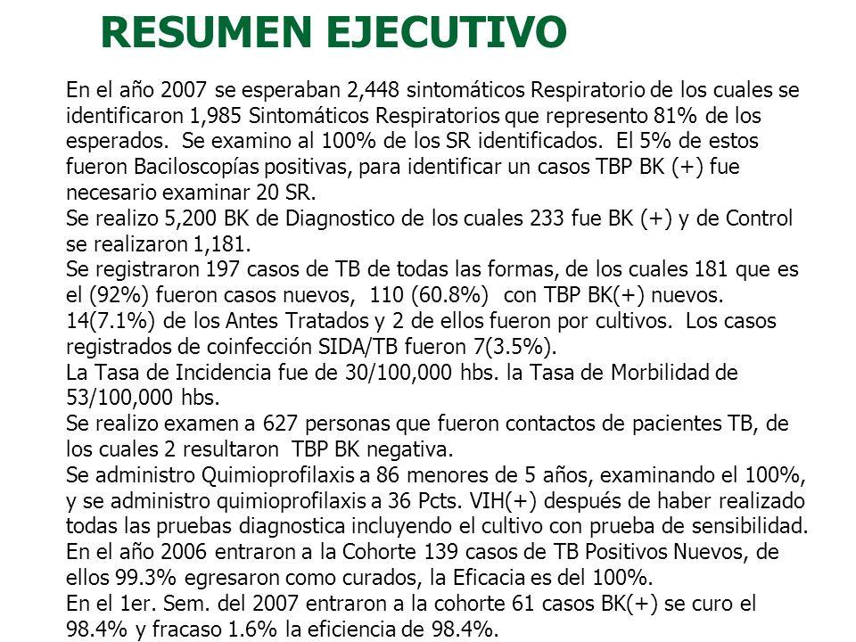 Fuente: SIOE Área VIII Numero de EESS % COBERTURA DE LA ESTRATEGIADOTS/TAES.