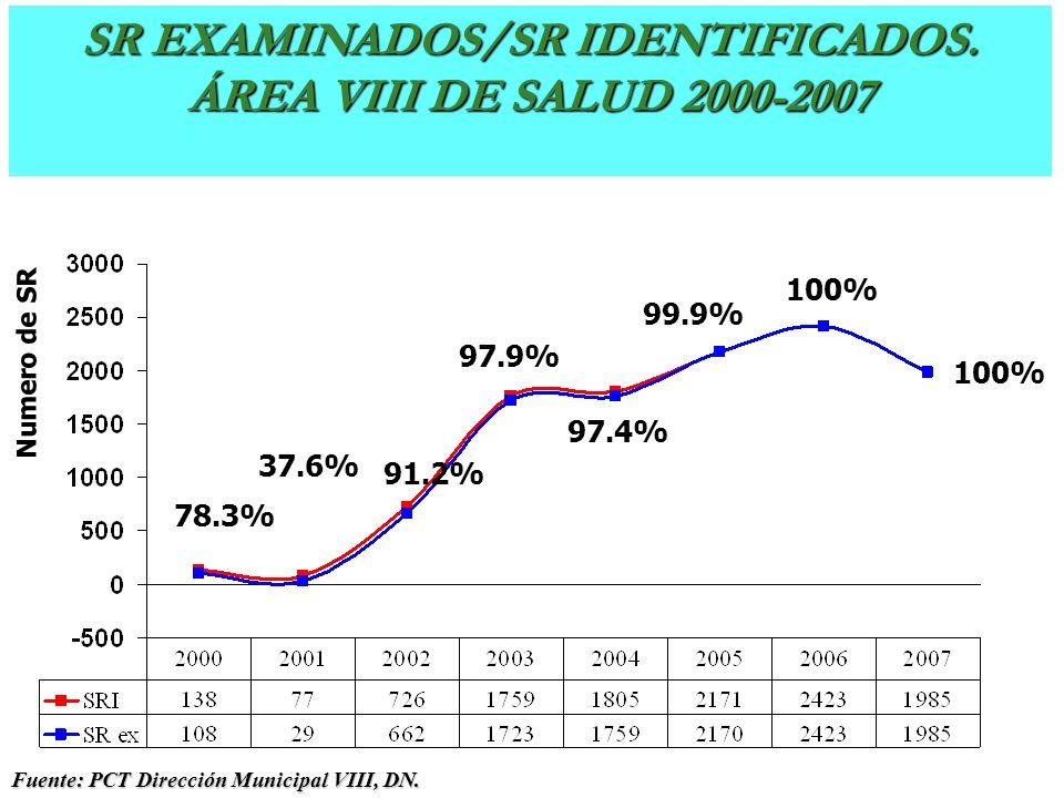 SR Examinados - SR Identificados. Dirección Municipal V, DN 2000-2006 Numero de SR 78.3% 37.6% 91.2% 97.4% 97.9% 99.9% Fuente: PCT Dirección Municipal