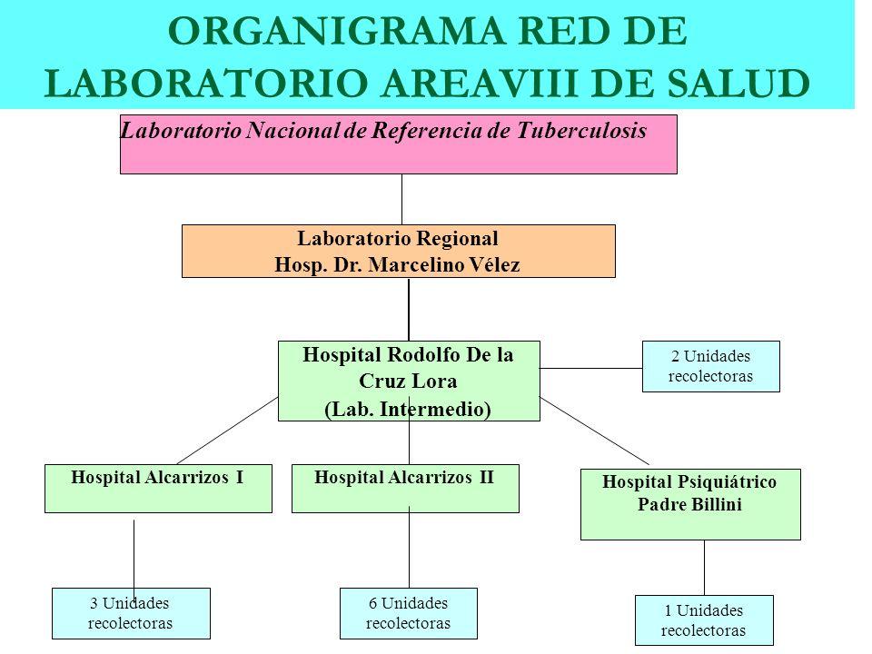Hospital Alcarrizos I Hospital Rodolfo De la Cruz Lora (Lab. Intermedio) Laboratorio Regional Hosp. Dr. Marcelino Vélez Laboratorio Nacional de Refere