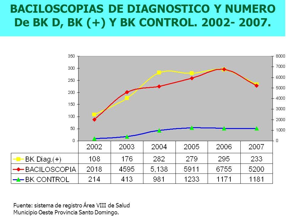 BACILOSCOPIAS DE DIAGNOSTICO Y NUMERO De BK D, BK (+) Y BK CONTROL. 2002- 2007. Fuente: sistema de registro Área VIII de Salud Municipio Oeste Provinc