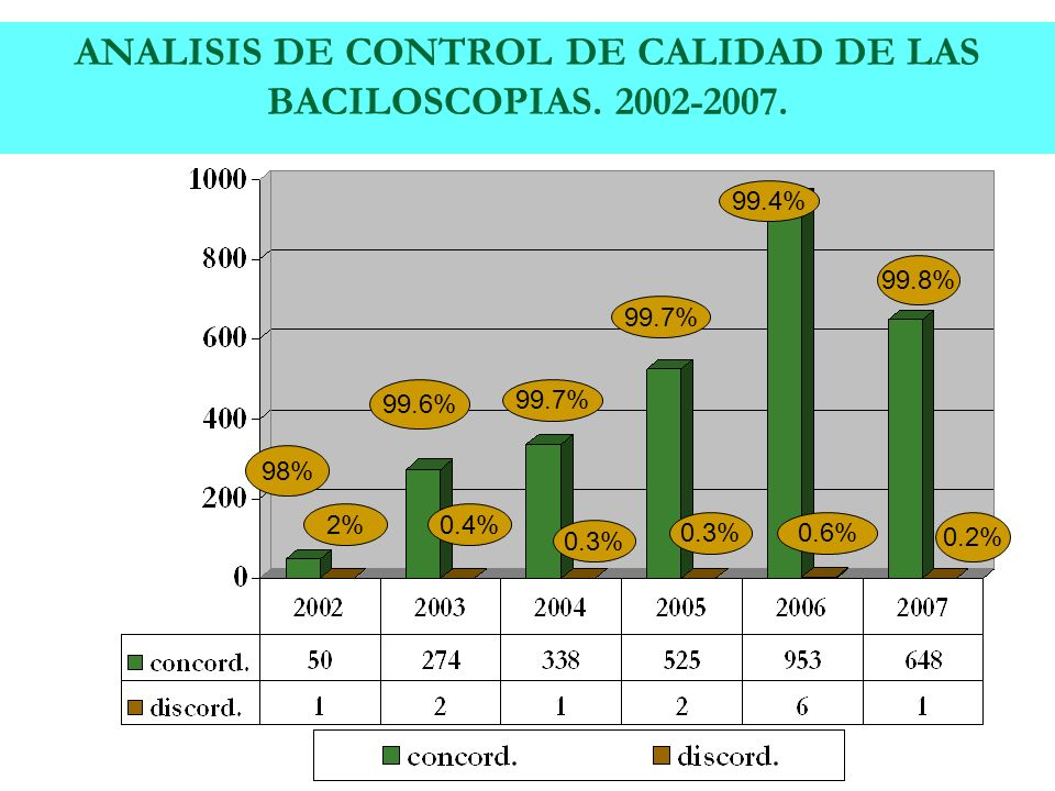 ANALISIS DE CONTROL DE CALIDAD DE LAS BACILOSCOPIAS. 2002-2007. 98% 2% 99.6% 0.4% 99.7% 0.3% 99.7% 0.3% 99.4% 0.6% 99.8% 0.2%