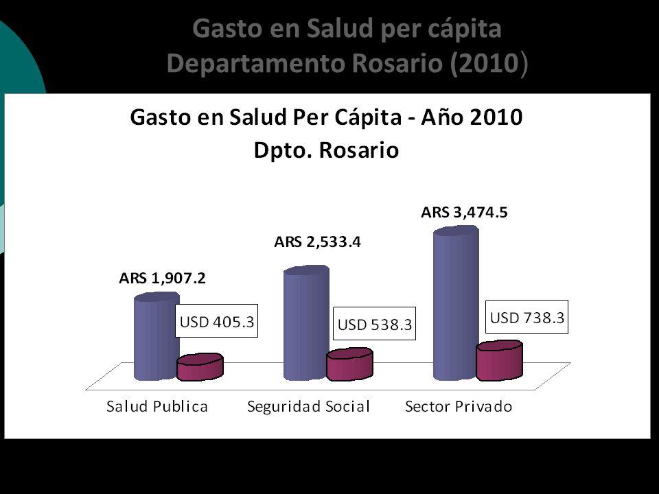 Gasto en Salud per cápita Departamento Rosario (2010 )