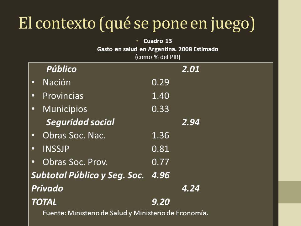 El contexto (qué se pone en juego) Cuadro 13 Gasto en salud en Argentina.