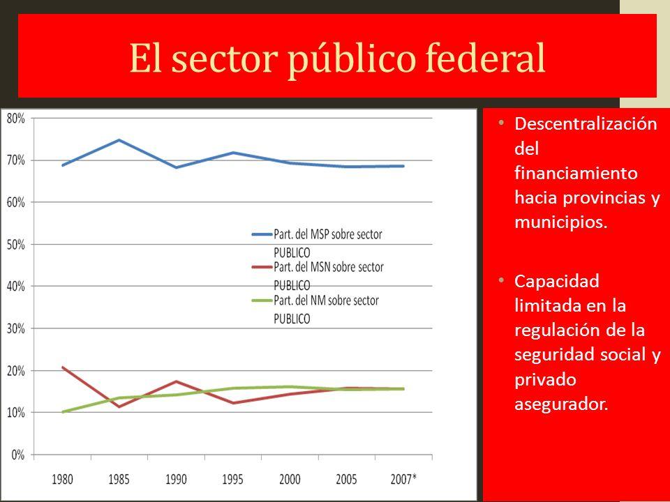 El sector provincial, Las provincias: Principal financiador pero el sector salud sin prioridad fiscal