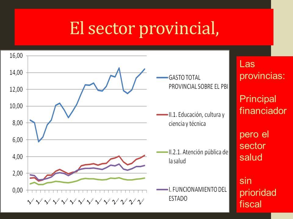 Los espacios provinciales Principales financiadores del sector público entre: reformas reguladoras nacionales sin impacto compensador suficiente y la fragmentación local de los municipios (especialmente en Buenos Aires, Córdoba y Santa Fe).