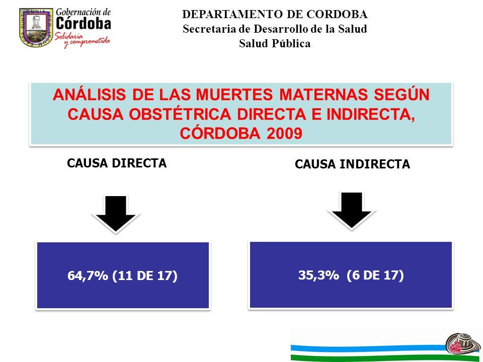 DEPARTAMENTO DE CORDOBA Secretaria de Desarrollo de la Salud Salud Pública ANÁLISIS DE LAS MUERTES MATERNAS SEGÚN CAUSA OBSTÉTRICA DIRECTA E INDIRECTA, CÓRDOBA 2009 CAUSA DIRECTA CAUSA INDIRECTA 64,7% (11 DE 17) 35,3% (6 DE 17)