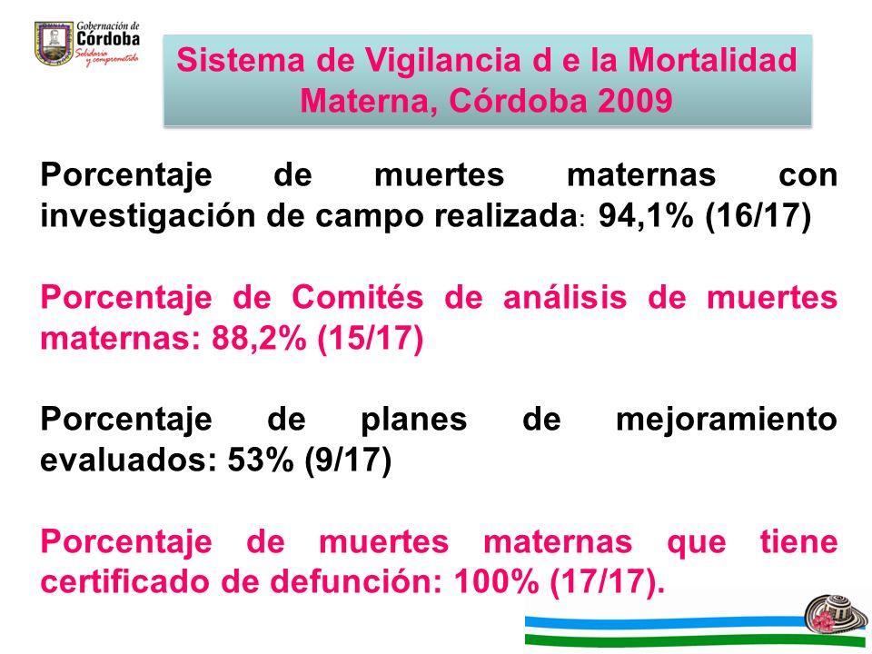 Sistema de Vigilancia d e la Mortalidad Materna, Córdoba 2009 Porcentaje de muertes maternas con investigación de campo realizada : 94,1% (16/17) Porcentaje de Comités de análisis de muertes maternas: 88,2% (15/17) Porcentaje de planes de mejoramiento evaluados: 53% (9/17) Porcentaje de muertes maternas que tiene certificado de defunción: 100% (17/17).