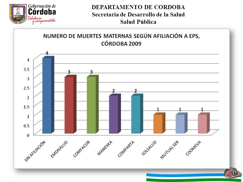 DEPARTAMENTO DE CORDOBA Secretaria de Desarrollo de la Salud Salud Pública