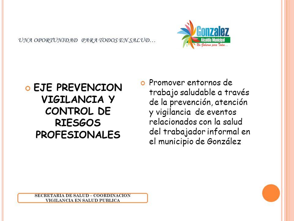 UNA OPORTUNIDAD PARA TODOS EN SALUD… EJE PREVENCION VIGILANCIA Y CONTROL DE RIESGOS PROFESIONALES Promover entornos de trabajo saludable a través de la prevención, atención y vigilancia de eventos relacionados con la salud del trabajador informal en el municipio de González