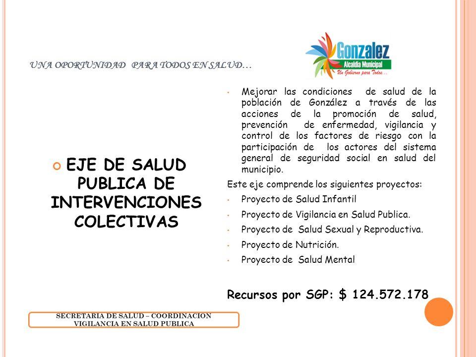 UNA OPORTUNIDAD PARA TODOS EN SALUD… EJE DE SALUD PUBLICA DE INTERVENCIONES COLECTIVAS Mejorar las condiciones de salud de la población de González a