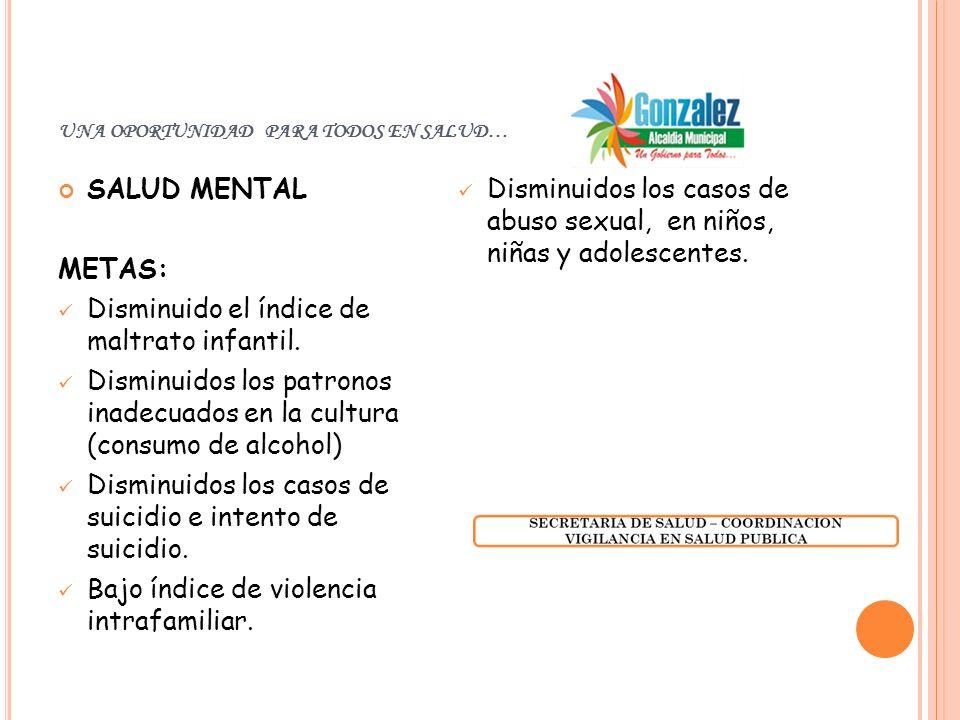 UNA OPORTUNIDAD PARA TODOS EN SALUD… SALUD MENTAL METAS: Disminuido el índice de maltrato infantil.
