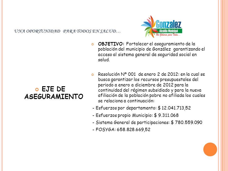 UNA OPORTUNIDAD PARA TODOS EN SALUD… EJE DE ASEGURAMIENTO OBJETIVO: Fortalecer el aseguramiento de la población del municipio de González garantizando el acceso al sistema general de seguridad social en salud.