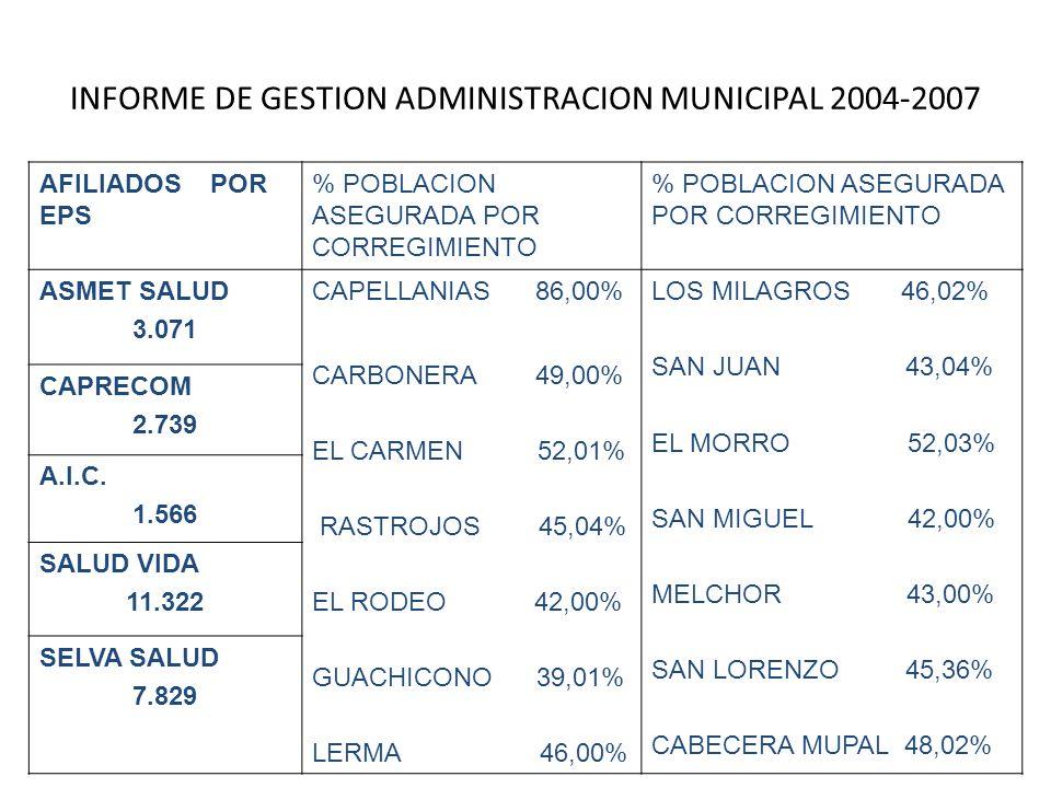 INFORME DE GESTION ADMINISTRACION MUNICIPAL 2004-2007 AFILIADOS POR EPS % POBLACION ASEGURADA POR CORREGIMIENTO ASMET SALUD 3.071 CAPELLANIAS 86,00%LO