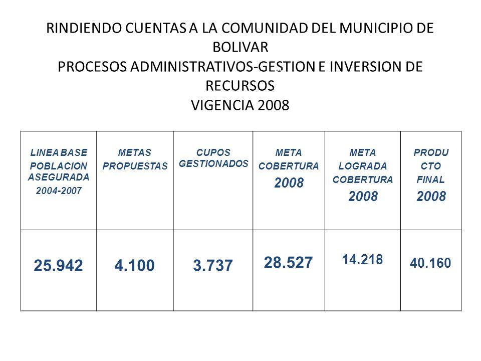 RINDIENDO CUENTAS A LA COMUNIDAD DEL MUNICIPIO DE BOLIVAR PROCESOS ADMINISTRATIVOS-GESTION E INVERSION DE RECURSOS VIGENCIA 2008 LINEA BASE POBLACION