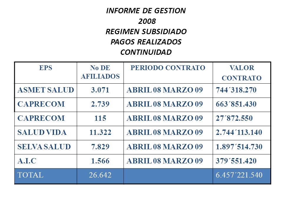INFORME DE GESTION 2008 REGIMEN SUBSIDIADO PRIMERA COBERTURA 4.557 CUPOS EPSNo DE AFILIADOS FECHA DE AMPLIACION VALOR ASMET SALUD692JUNIO 08 MARZO 09139´766.700 CAPRECOM489JUNIO 08 MARZO 0998´765.775 SALUD VIDA2070JUNIO 08 MARZO 09418´088.250 SELVA SALUD862JUNIO 08 MARZO 09174´102.450 AIC444JUNIO 08 MARZO 0989´676.900 TOTAL4.557NUEVA COBERTURA920´400.075