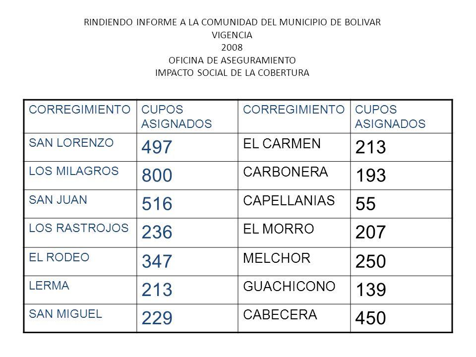 RINDIENDO CUENTAS A LA COMUNIDAD DEL MUNICIPIO DE BOLIVAR 2008 REGIMEN SUBSIDIADO SEGUNDA COBERTURA EPSNo AFILIADOS FECHA AFILIACION VALOR ASMET SALUD 1.870OCTUBRE 08- SEPTIEMBRE 2010 238.778.355,20 CAPRECOM 687OCTUBRE 08- SEPTIEMBRE 2010 87.722.315,52 CAPRECOM DESPLAZADOS 254OCTUBRE 08- SEPTIEMBRE 2010 32.432.995,84 SALUD VIDA 3.578OCTUBRE 08- SEPTIEMBRE 2010 456.871.098,88 SELVA SALUD 2.502OCTUBRE 08- SEPTIEMBRE 2010 319.477.777,92 A.I.C 1.024OCTUBRE 08- SEPTIEMBRE 2010 130.753.495,92 TOTAL 9.661 1.266.036.038,40