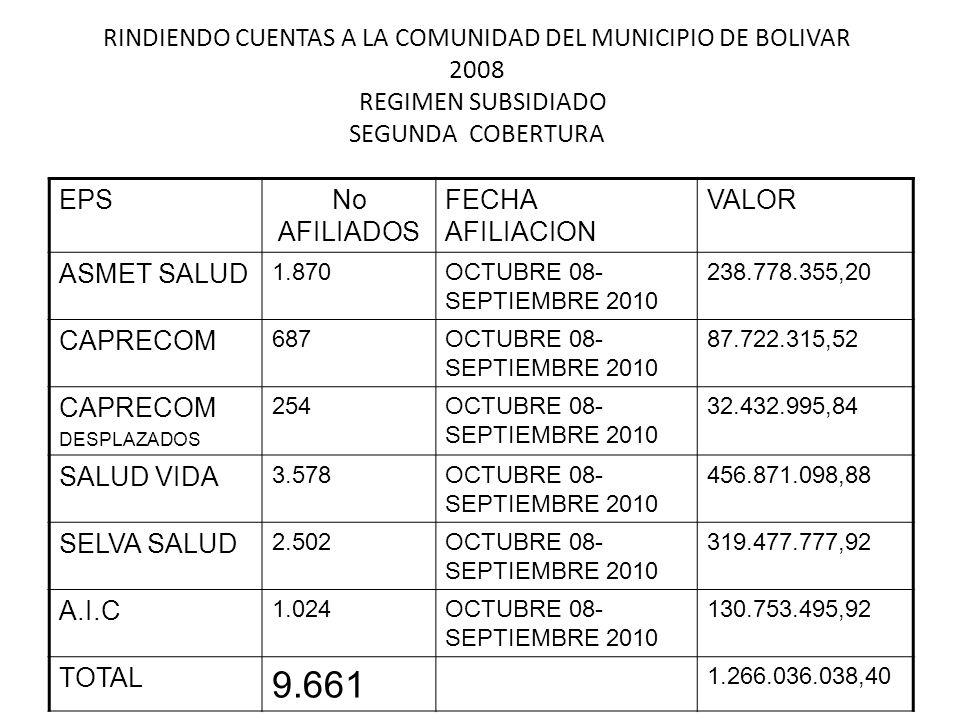 RINDIENDO CUENTAS A LA COMUNIDAD VIGENCIA 2008 OFICINA DE ASEGURAMIENTO IMPACTO SOCIAL DE LA COBERTURA CORREGIMIENTOCUPOS ASIGNADOS CORREGIMIENTOCUPOS ASIGNADOS SAN LORENZO 1992 EL CARMEN 377 LOS MILAGROS 1802 CARBONERA 237 SAN JUAN 755 CAPELLANIAS 130 LOS RASTROJOS 439 EL MORRO 344 EL RODEO 1215 MELCHOR 199 LERMA 343 GUACHICONO 237 SAN MIGUEL 701 CABECERA 833