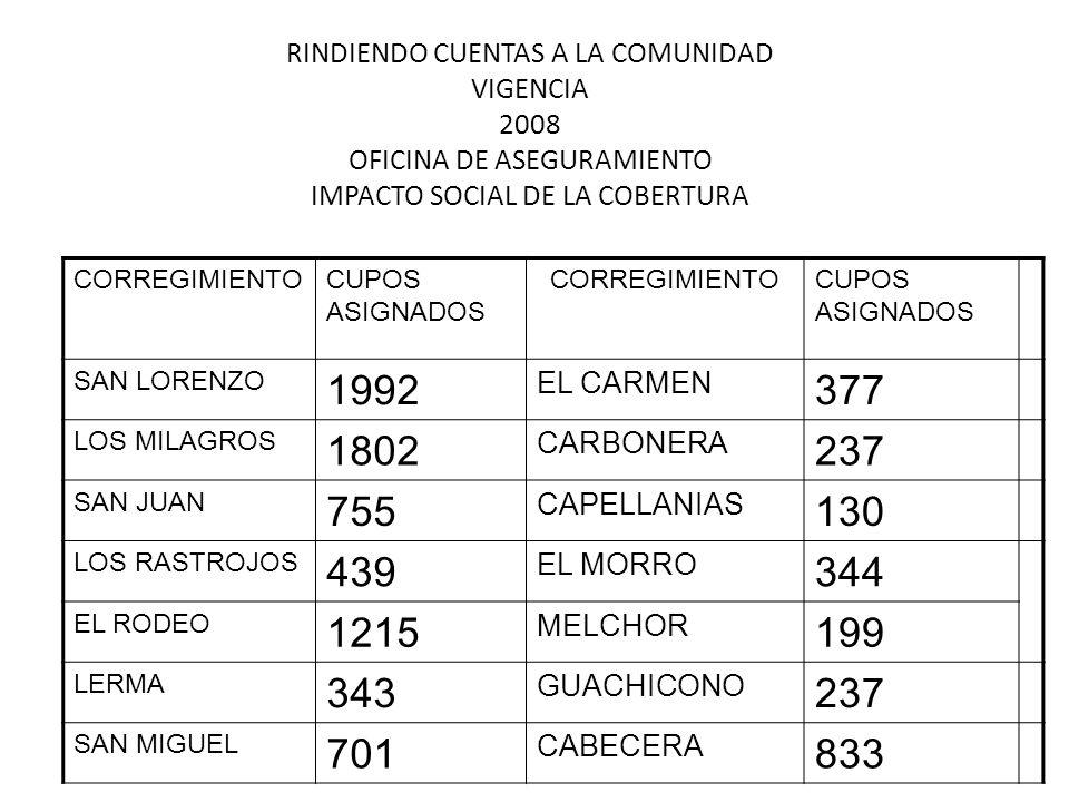 RINDIENDO CUENTAS A LA COMUNIDAD VIGENCIA 2008 OFICINA DE ASEGURAMIENTO IMPACTO SOCIAL DE LA COBERTURA CORREGIMIENTOCUPOS ASIGNADOS CORREGIMIENTOCUPOS