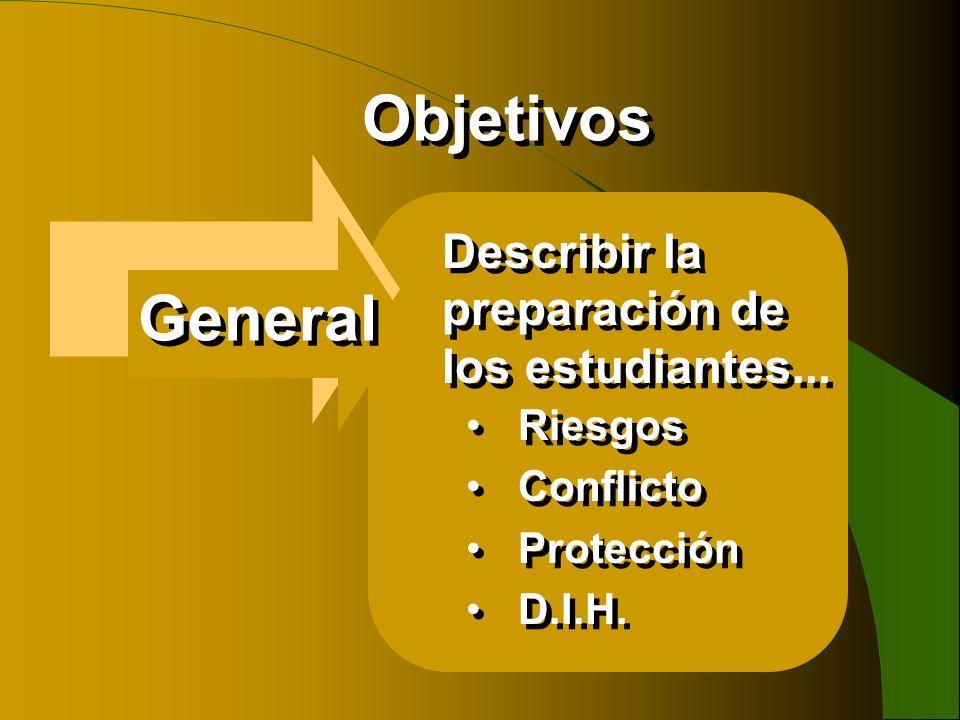 Objetivos General Describir la preparación de los estudiantes... Riesgos Conflicto Protección D.I.H. Riesgos Conflicto Protección D.I.H.