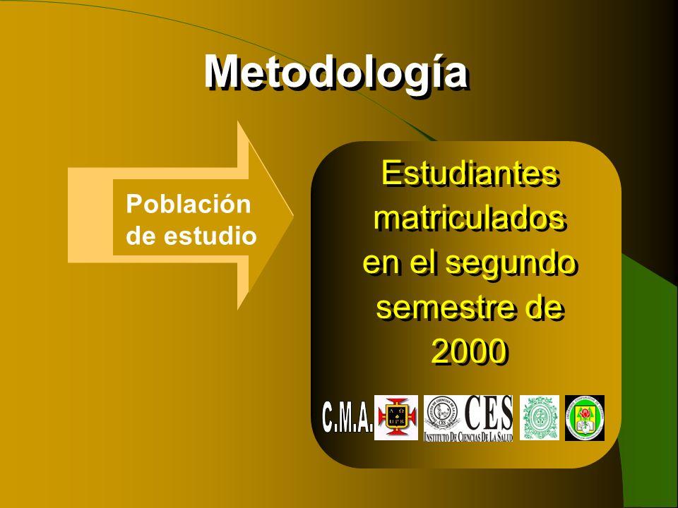 Metodología Población de estudio Estudiantes matriculados en el segundo semestre de 2000 Estudiantes matriculados en el segundo semestre de 2000