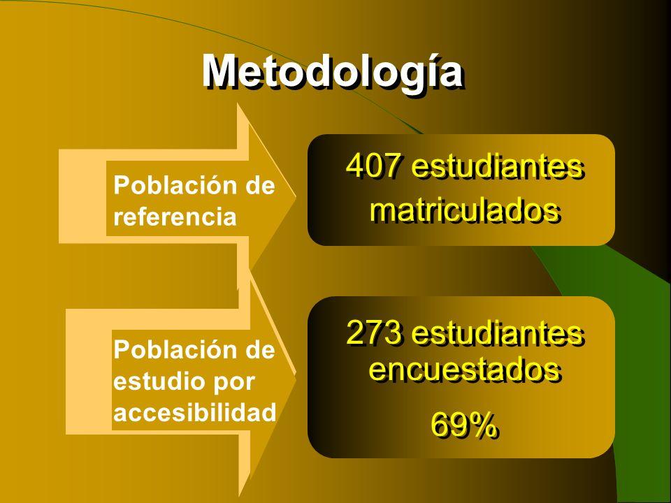 Metodología Población de referencia 407 estudiantes matriculados 407 estudiantes matriculados Población de estudio por accesibilidad 273 estudiantes e
