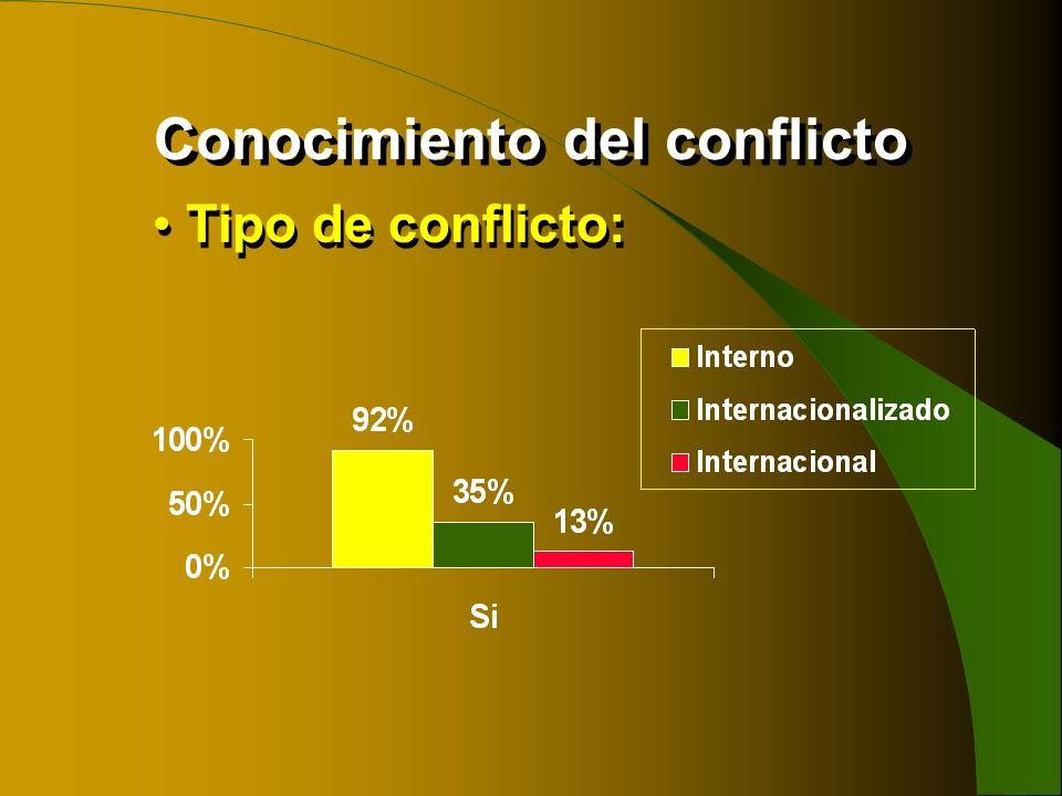 Conocimiento del conflicto Tipo de conflicto: