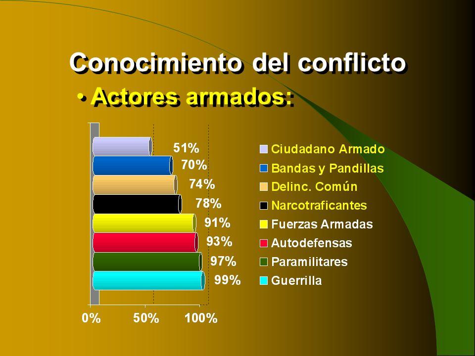 Conocimiento del conflicto Actores armados: