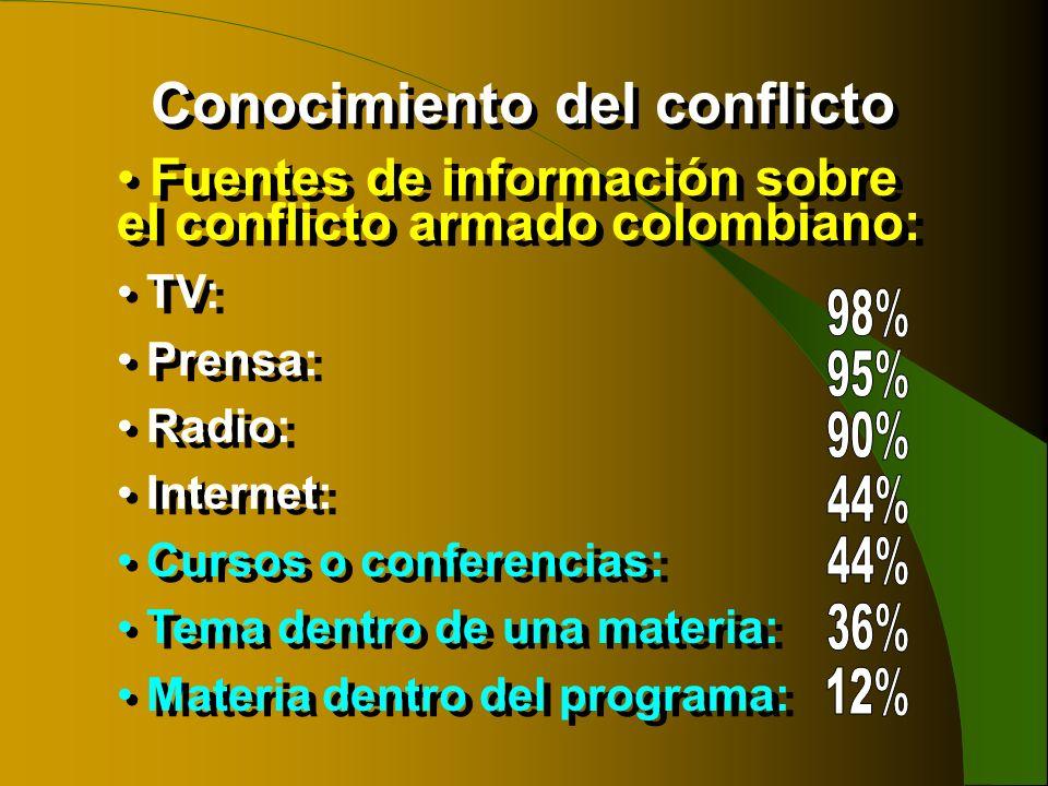 Fuentes de información sobre el conflicto armado colombiano: TV: Prensa: Radio: Internet: Cursos o conferencias: Tema dentro de una materia: Materia d