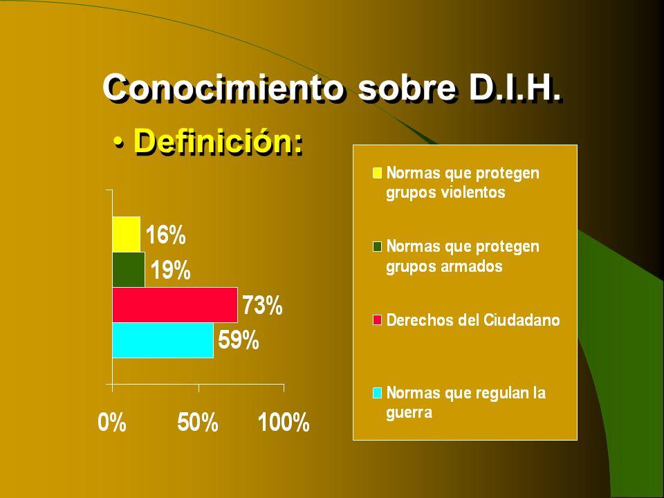 Conocimiento sobre D.I.H. Definición: