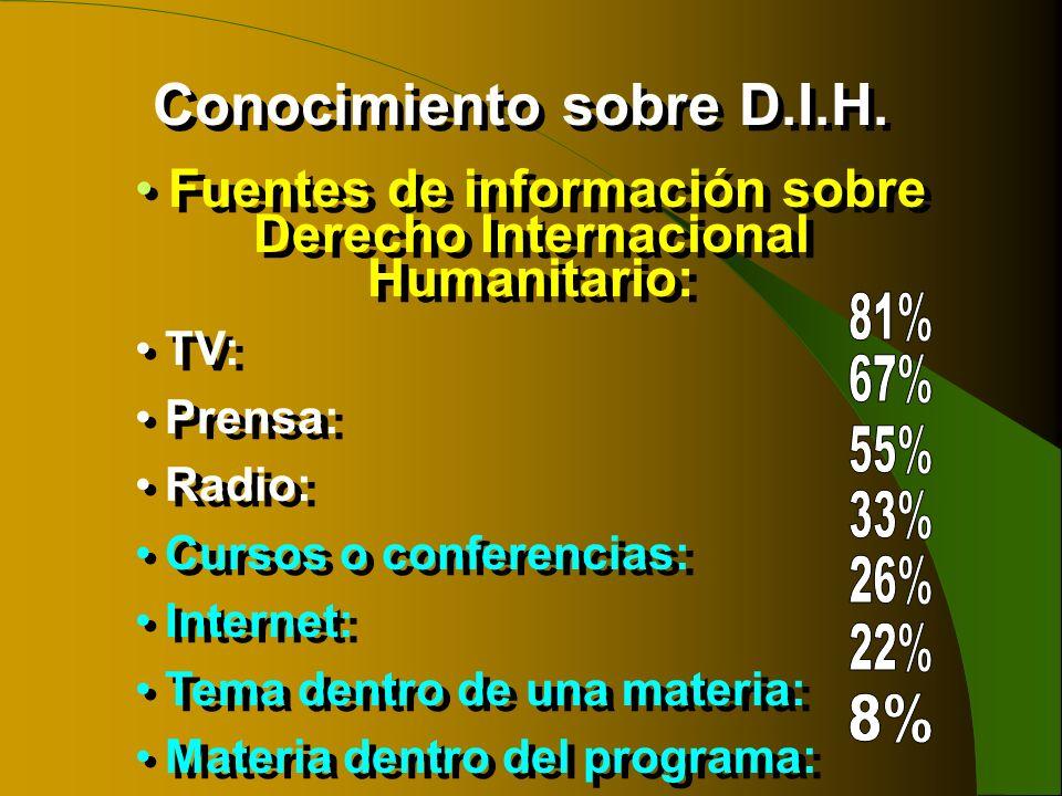 Fuentes de información sobre Derecho Internacional Humanitario: TV: Prensa: Radio: Cursos o conferencias: Internet: Tema dentro de una materia: Materi