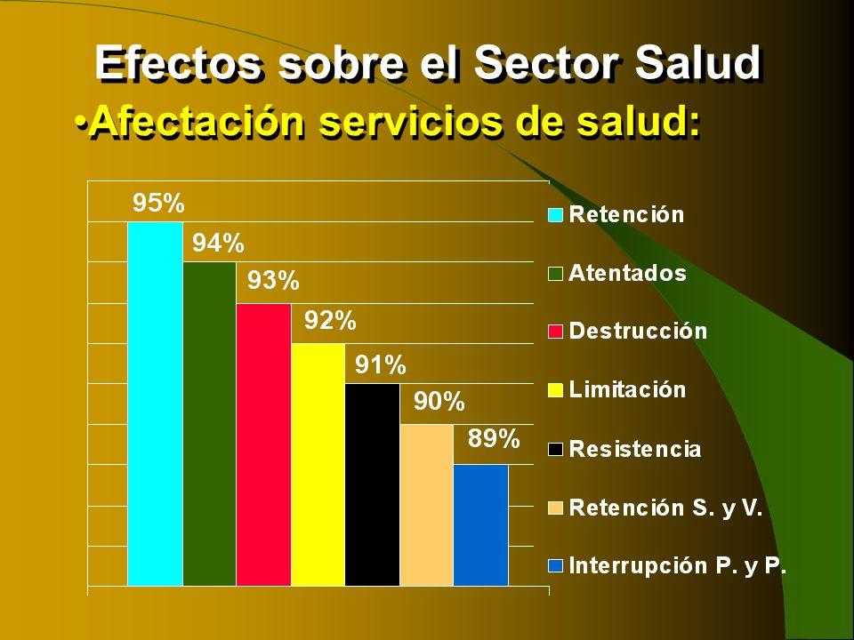 Efectos sobre el Sector Salud Afectación servicios de salud: