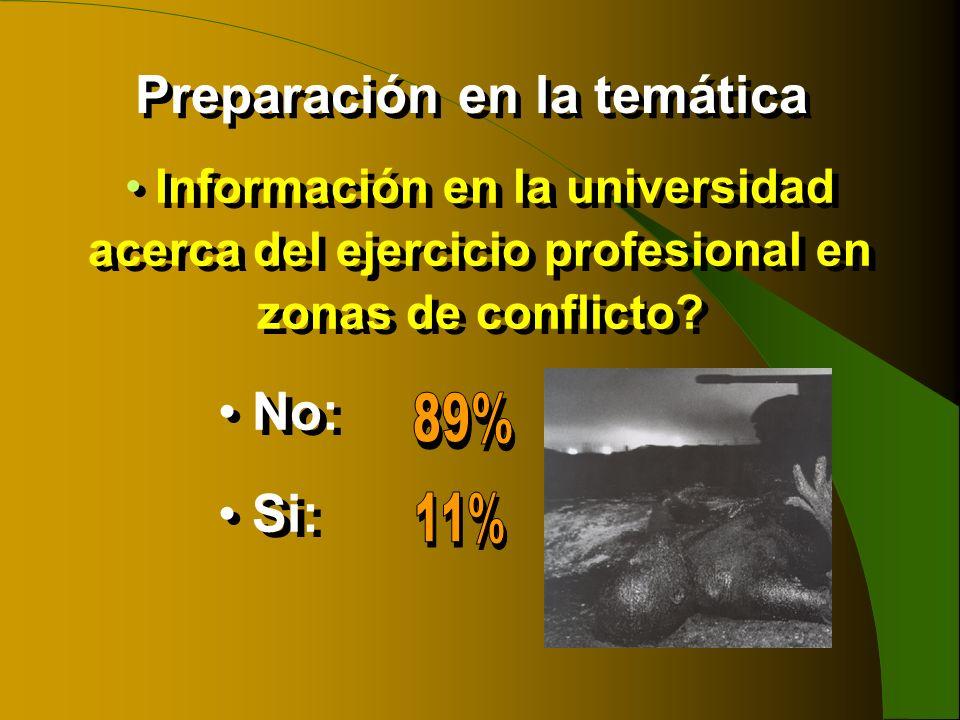 Información en la universidad acerca del ejercicio profesional en zonas de conflicto? No: Si: Información en la universidad acerca del ejercicio profe