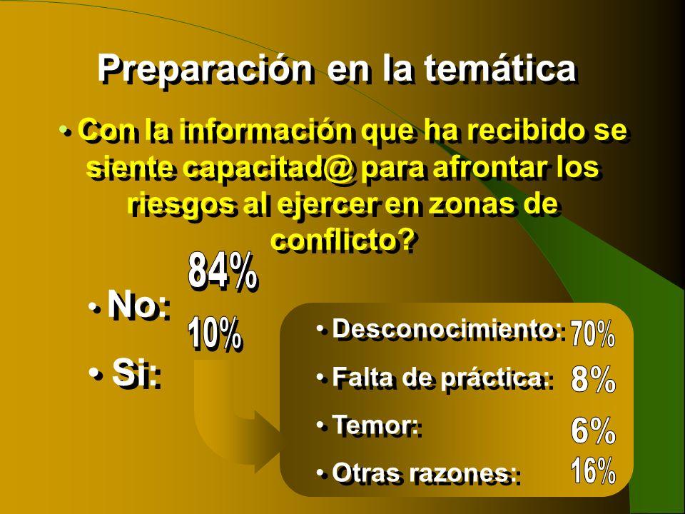 Con la información que ha recibido se siente capacitad@ para afrontar los riesgos al ejercer en zonas de conflicto? No: Si: Con la información que ha