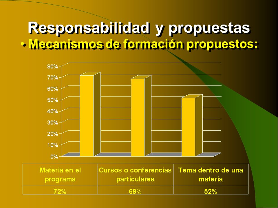 Mecanismos de formación propuestos: Responsabilidad y propuestas