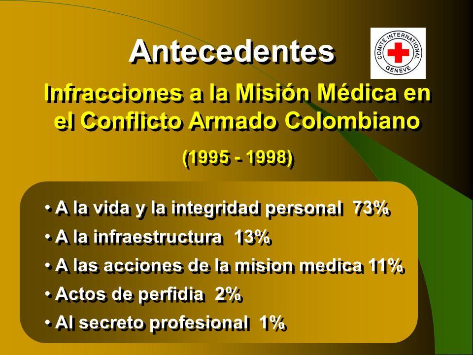 Antecedentes Infracciones a la Misión Médica en el Conflicto Armado Colombiano (1995 - 1998) Infracciones a la Misión Médica en el Conflicto Armado Co