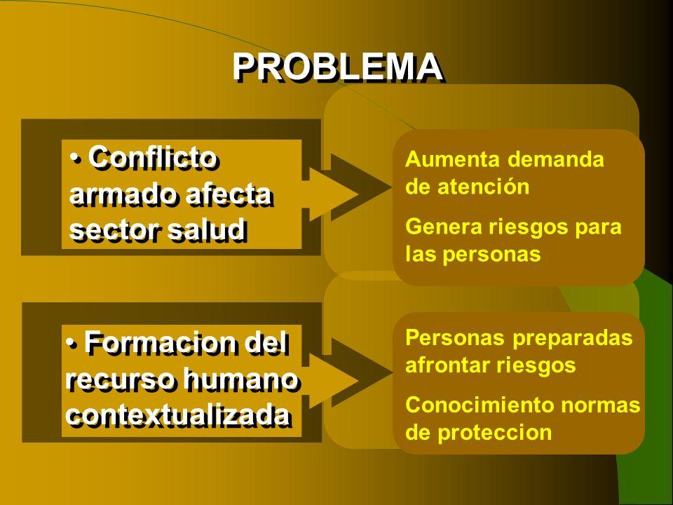 PROBLEMA Conflicto armado afecta sector salud Aumenta demanda de atención Genera riesgos para las personas Formacion del recurso humano contextualizad