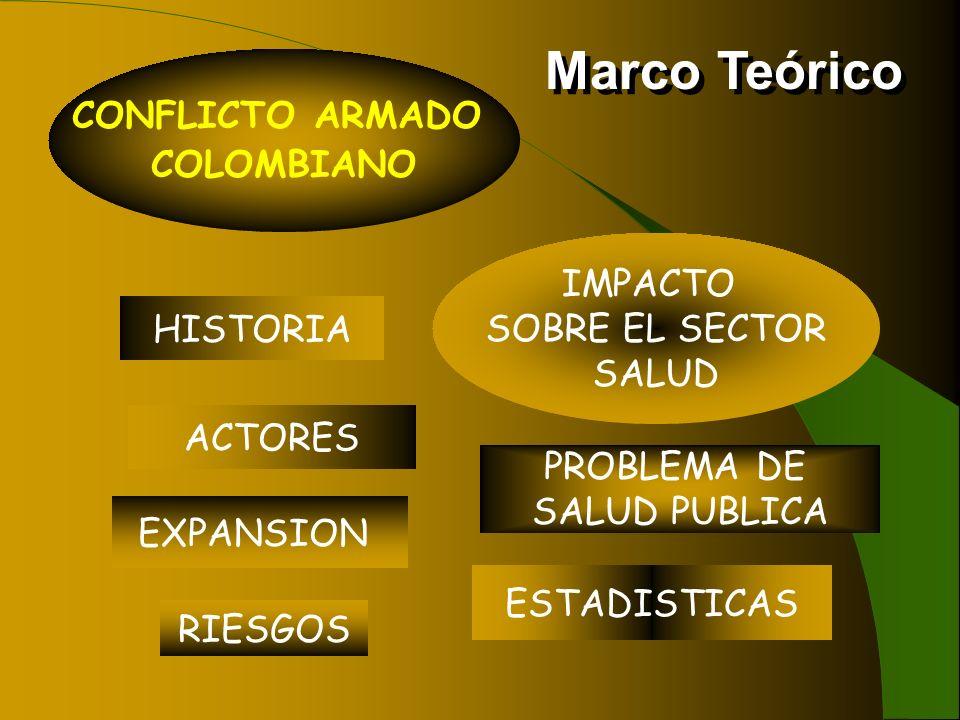 CONFLICTO ARMADO COLOMBIANO HISTORIA PROBLEMA DE SALUD PUBLICA EXPANSION ACTORES ESTADISTICAS RIESGOS Marco Teórico IMPACTO SOBRE EL SECTOR SALUD