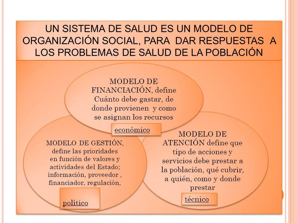 UN SISTEMA DE SALUD ES UN MODELO DE ORGANIZACIÓN SOCIAL, PARA DAR RESPUESTAS A LOS PROBLEMAS DE SALUD DE LA POBLACIÓN MODELO DE ATENCIÓN define que ti