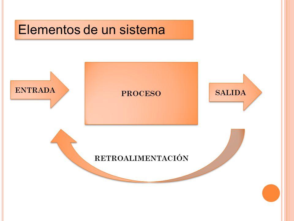 Elementos de un sistema PROCESO ENTRADA SALIDA RETROALIMENTACIÓN