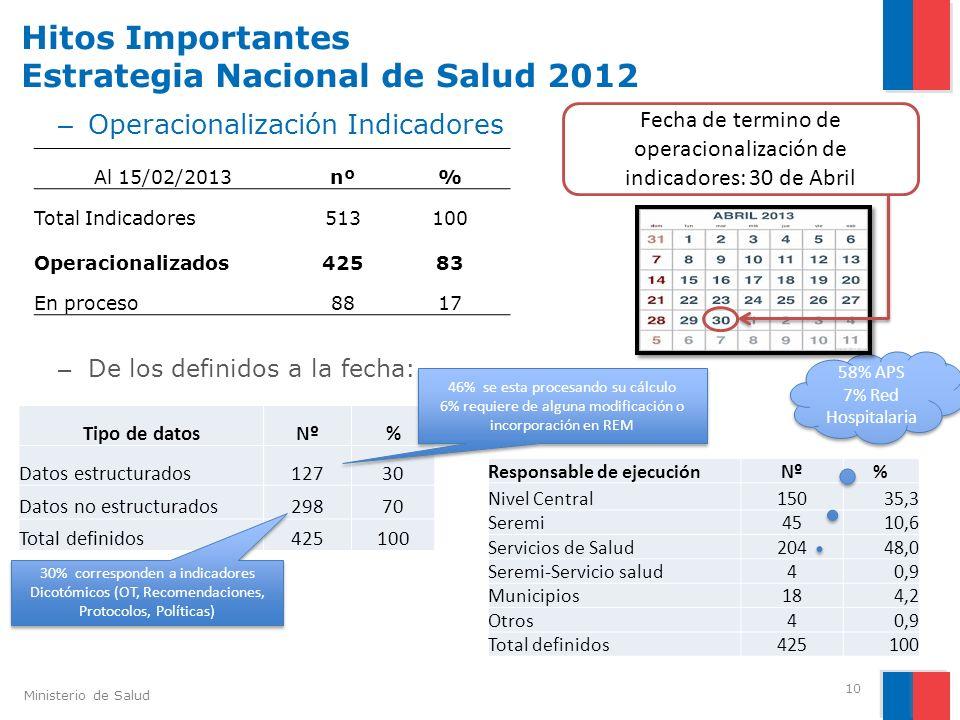 Ministerio de Salud Hitos Importantes Estrategia Nacional de Salud 2012 10 – Operacionalización Indicadores – De los definidos a la fecha: Al 15/02/20