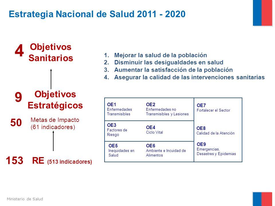 Ministerio de Salud Estrategia Nacional de Salud 2011 - 2020 OE1 Enfermedades Transmisibles OE2 Enfermedades no Transmisibles y Lesiones OE3 Factores